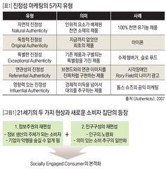 진짜+독특=진정성 실체 있는 브랜딩에 일관성을 더하라 .:: 비즈니스 리더의 지식 매니저 - 동아비즈니스리뷰