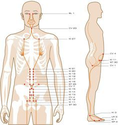 Penetrating Vessel Acupuncture Points