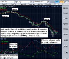 Sistema de trading que combina el uso de medias móviles (EMA) para generar las señales de entrada con el ADX, indicador de fuerza de la tendencia que actúa como filtro para las señales.