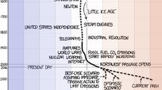 """""""But the climate is always changing!"""" Here's how much the climate has changed throughout the history of our planet"""