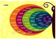 Butterfly Blooms Taxonomy Poster from The Smart Shop on TeachersNotebook.com (10 pages)
