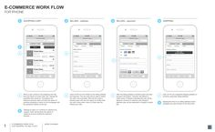 e-commerce work flow for iphone