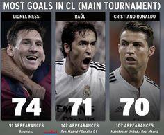 Record de Messi, la tête de Cristiano Ronaldo (humour) - http://www.actusports.fr/125629/record-de-messi-la-tete-de-cristiano-ronaldo-humour/