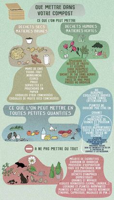 Que mettre dans son composteur ? - Comment réussir son compost ? - 18h39.fr Faire Son Compost, Garden Compost, Vegetable Garden, How To Make Compost, Permaculture Design, Ecology, Outdoor Gardens, Nylon Flowers, Composting