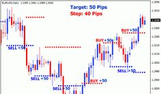Best Forex Trading Strategies And Systems