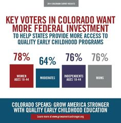 More Than  Of Colorado Voters Would Liker To See Increased