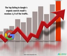 The top listing in Google's organic search results receives 1/3 of the traffic... Maaz Software Solutions More info: maazsofts@gmail.com | visit: www.maazads.com  #websitedesign #Desktop #mobiledevices #responsivewebsite #creativedesign #Webhosting #webdesignupdates #webdesigntrends #webdesigncompany #webservices #SEO #searchenginemarketing #searchengineoptimization #seoagency #seoservice #marketing #Maazsoftwaresolutions Seo Agency, Search Engine Marketing, Web Design Trends, Responsive Web, Web Design Company, Seo Services, Search Engine Optimization, Hyderabad, Creative Design
