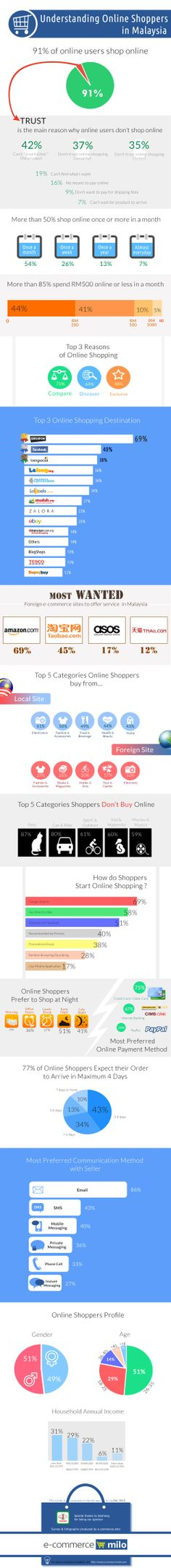 Online Shopping Survey in Malaysia #ecommerce #online #shopping