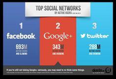 A quoi sert le réseau social Google Plus