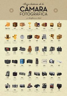 Chart: A Short History Of Photographic Cameras Before The Digital Era - DesignTAXI.com