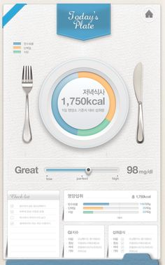 Diabetes Healing Care Service System by Goeun Lee, via Behance