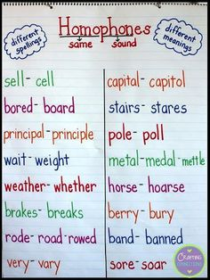 Homophone anchor chart for upper elementary students! Students write the other spelling of the homophone on the FREE handout linked Teaching Phonics, Teaching Writing, Writing Skills, Writing Lessons, Teaching Ideas, Grammar Anchor Charts, Reading Anchor Charts, Synonyms Anchor Chart, Anchor Charts First Grade