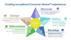 creating exceptional consumer-worker experiences: NCR