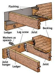 How to build a deck. Includes information about posts and connection to house.