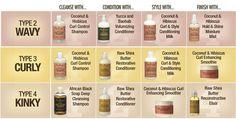 hair type chart for black women | Black Natural Hair Types Chart