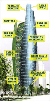 Blending nature and man-made construction, the Office Building of the Future will positively impact the environment.  Solar and geothermal power create energy, tree-filled terraces recycle water, and multiple skins weatherproof and insulate the inside of the building.  The building, designed with materials that can either be reused or returned safely to the earth, is made to absorb natural light, too