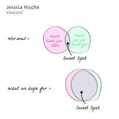 Jessica Hische: Procrastiworking #naconf