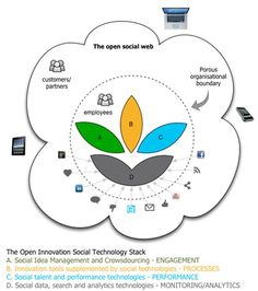 Customer co-creation in 2012: How are social technologies supporting Open Innovation?