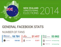 Socialbakers microsite on the New Zealand elections John Key, World Population, Labour Party, Green Party, Digital Media, Constitution, Social Studies, New Zealand, News