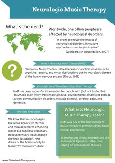 Neurologic Music Therapy Infographic pg 1
