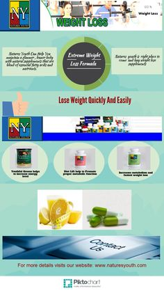 Natures Youth's weight loss products helps the people to lose weight quickly and easily. Natures Youth offer an exclusive range of systematically manufactured fat burners that include naturally occurring compounds that support normal processing of fat and cholesterol.