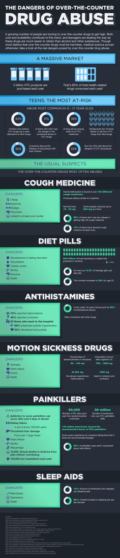 INFOGRAPHIC: THE DANGERS OF OVER THE COUNTER DRUG ABUSE