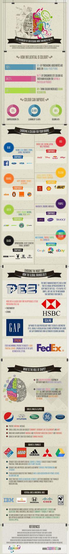 Interessante Infografik von Colourfast darüber, welchen Einfluss unterschiedliche Farben, Typographie und Designs auf die Wahrnehmung von Logos und die damit verbunden Unternehmen haben können.
