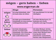 Die 213 Besten Bilder Von Wortschatz German Language Learning