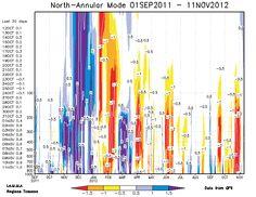 Outlook Very Long Range - Analisi Stratosferica e Indici Teleconnettivi by LineaMeteo | Parte I - Avvicinamento all'inverno 2012-2013