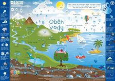 Water cycle for kids poster (image). Water cycle for kids poster (image). Kid Science, Middle School Science, Earth Science, Physical Science, Science Experiments, Social Science, Fun Classroom Activities, Classroom Posters, Teaching Activities
