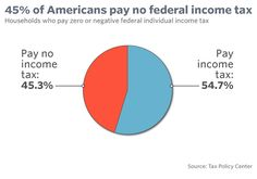 77.5 million households do not pay federal individual income tax.