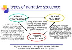 Types of narrative sequence  |  <3  |  #WhatAreYourStories  |  facebook.com/storyfaeryoracle