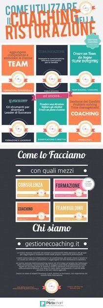 Restaurant Coaching | Piktochart Infographic Editor