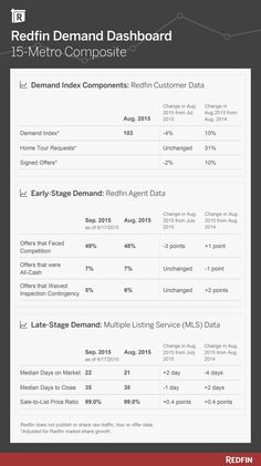 Redfin Fall Housing Outlook Sees Healthy Buyer Demand; Steady Price and Sales Growth (Graphic: Business Wire)