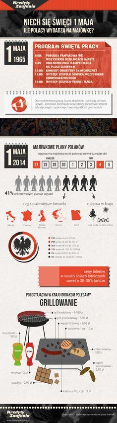 Niech się święci 1 maja! Czyli ile Polacy wydadzą na majówkę?  #1Maja #majówka #infografika