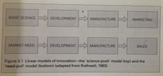 """Linear models of innovation  - the """"science push"""" and  the """"need pull"""" model (Conway, Steve, / Steward, Fred: Managing and shaping innovation 2009)"""