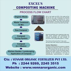 The Organic Waste is converted into homogenized odour free output with in 15 minutes through Bio Mechanical Process and is converted into COMPOST with in two weeks which can be used in kitchen gardens and landscape applications. vennarorganic.com/owc.html