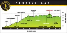Comrades Marathon, Pietermaritzburg to Durban, South Africa 89km-56miles    June 3 - Here I come ! That's the route - and that's the distance !! 89 km / 56 miles !!! So far longest run 44 k -  miles to go :-)