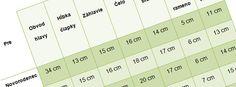 Tabuľka veľkostí hlavy Free Crochet, Knit Crochet, Crochet Patterns, Knitting, Blog, Crocheting, Hats, Crochet Hooks, Ganchillo