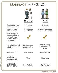 marriage vs. PH.D.