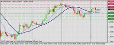 Forex Technical & Market Analysis FXCC Nov 26 2013