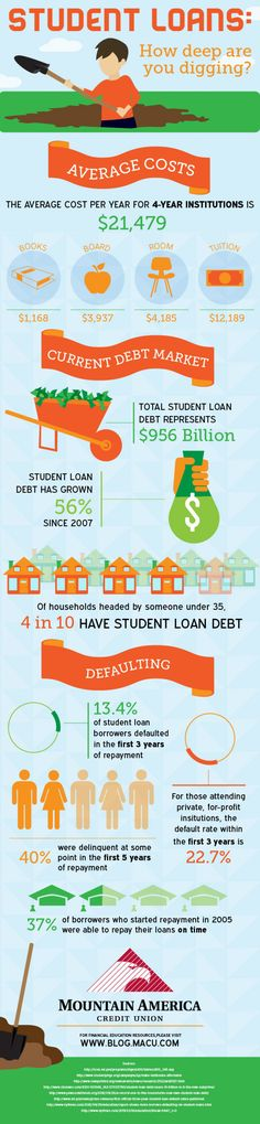 Infographic Ideas student infographic creator : How Not to Get Crushed by Student Loans Infographic | Get a ...