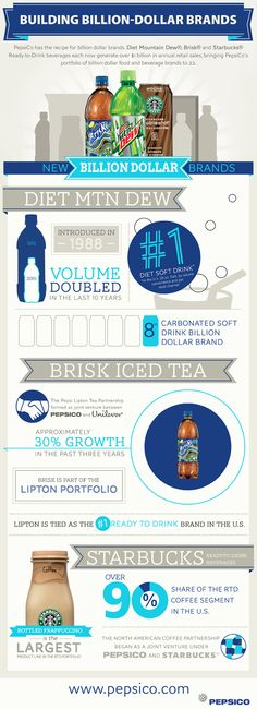 PepsiCo Billion-Dollar Brands Infographic