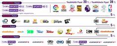Digiturk Ek ve Keyif Paketleri ve Kanalları