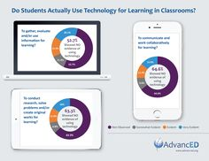 AdvancED Study Finds Students Not Using Classroom Technology for Learning | AdvancED