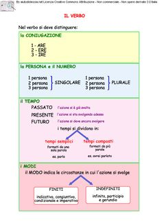 Analisi Grammaticale | AiutoDislessia.net Italian Verbs, Italian Grammar, Italian Vocabulary, Italian Language, Italian Lessons, Learning Time, Learning Italian, Problem Solving, Literacy