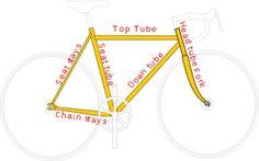 มาดู เฟรมจักรยานเสือภูเขาว่า มีแบบไหนกันบ้าง มาดูกันเลย..และ ส่วนประกอบของจักรยาน