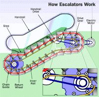 Mechanical Engineering: How escalators work
