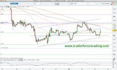 Grafico+Euro+Do%CC%81lar+EUR+USD+resistencias+y+soportes+4+abril+2013.png