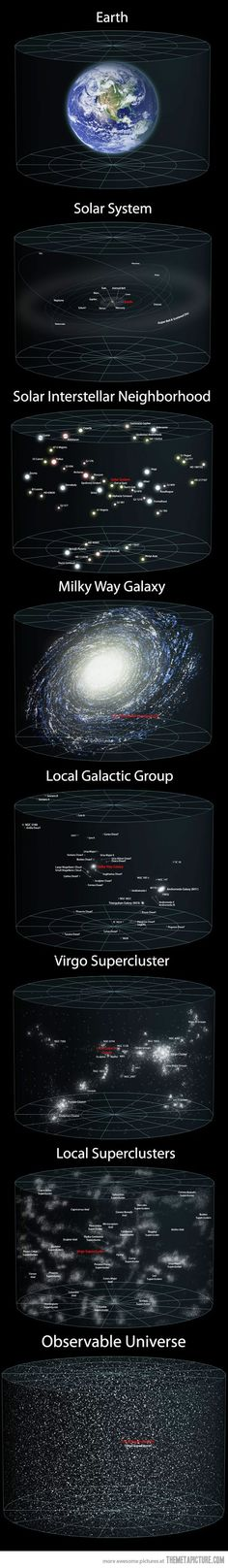 Perspective in space proportions - just when you thought you knew how vast the universe was./ Cosmos / Universo / Milki Way Galaxy / Earth / Solar System / Universe / Galactic Cosmos, Photo Images, Space And Astronomy, Hubble Space, Space Telescope, Carl Sagan, Space Time, Space Space, To Infinity And Beyond
